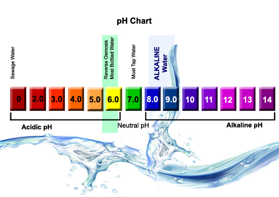 Alkalinity System To Drinking Water